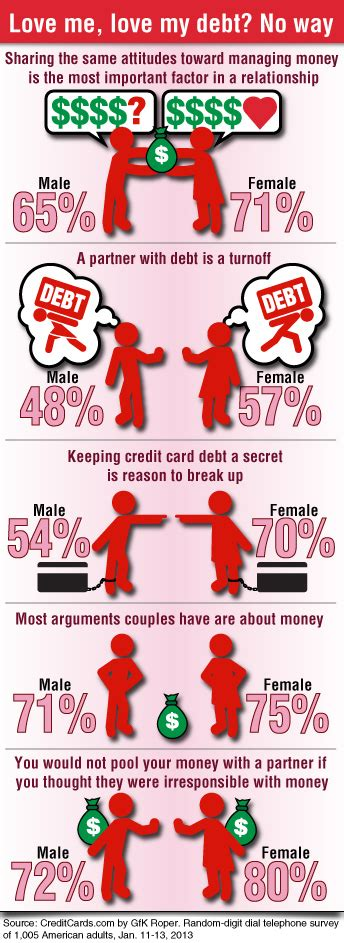 Should you dump the guy with money problems financial post jpg 344x943