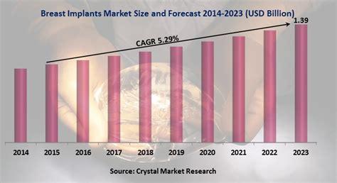 Asian breast implants market global forecast to jpg 720x392