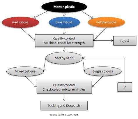 Process essay flowchart png 560x485